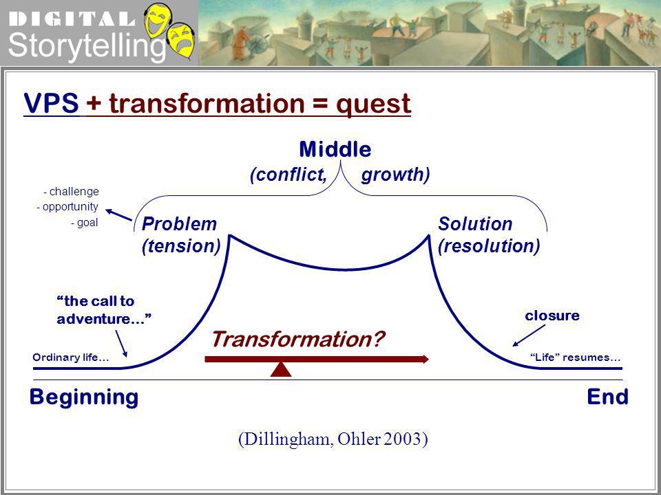 Digital Storytelling (Dillingham, Ohler 2003) Transformation? Problem (tension) Solution (resolution) Beginning Ordinary life… the call to adventure…