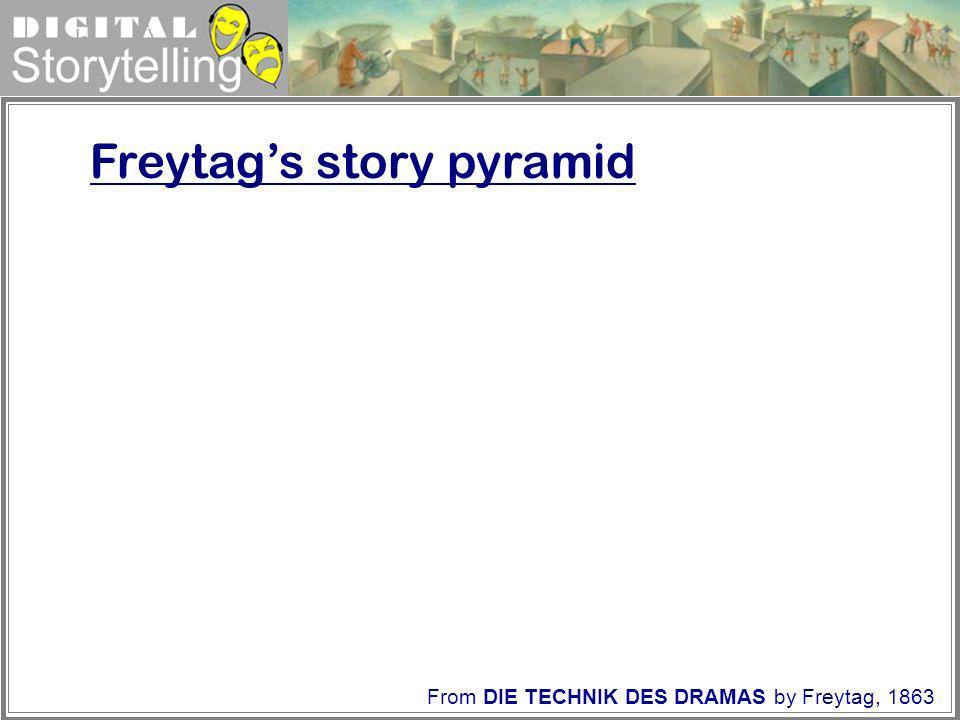 Digital Storytelling Freytags story pyramid From DIE TECHNIK DES DRAMAS by Freytag, 1863