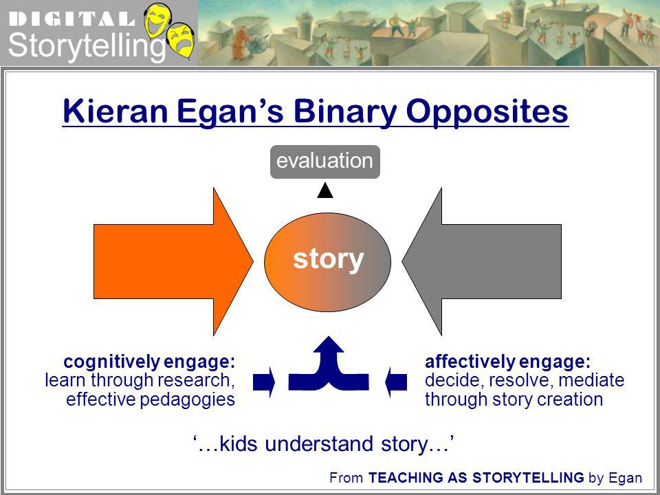 Digital Storytelling Kieran Egans Binary Opposites story affectively engage: decide, resolve, mediate through story creation cognitively engage: learn