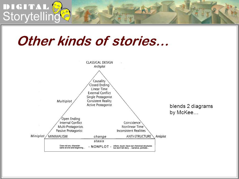 Digital Storytelling Other kinds of stories… blends 2 diagrams by McKee…
