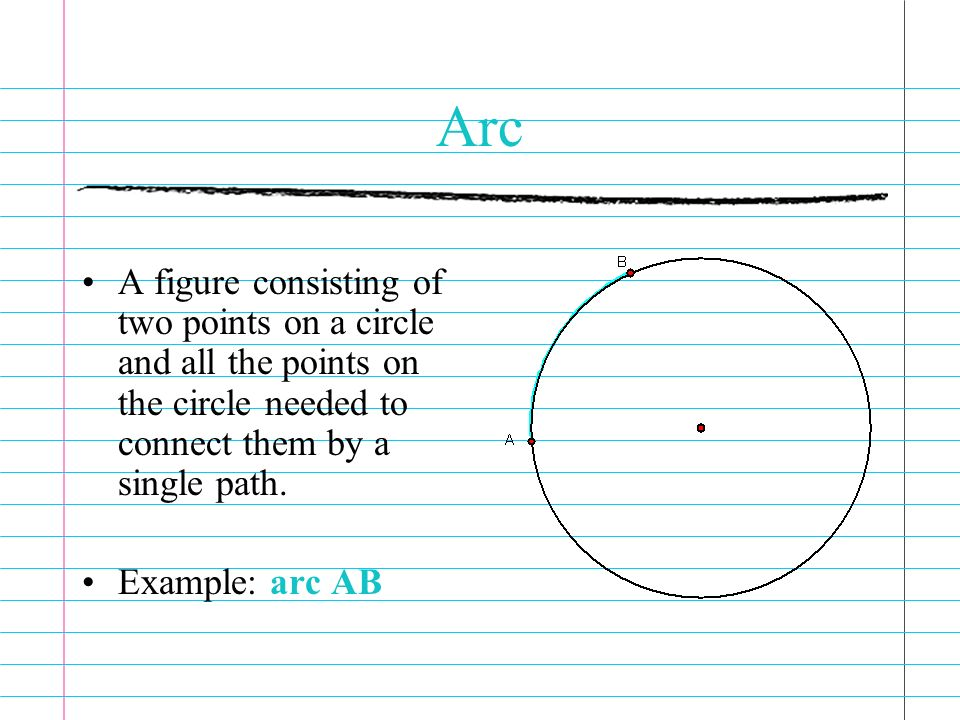 Arc A figure consisting of two points on a circle and all the points on the circle needed to connect them by a single path. Example: arc AB