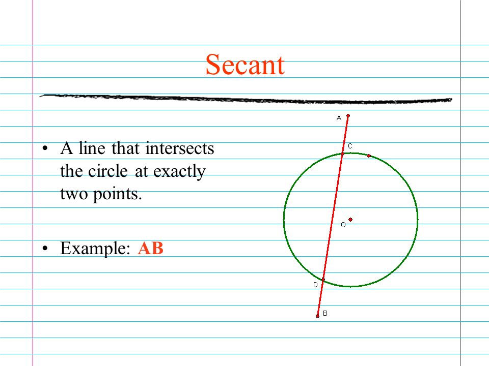 Secant A line that intersects the circle at exactly two points. Example: AB