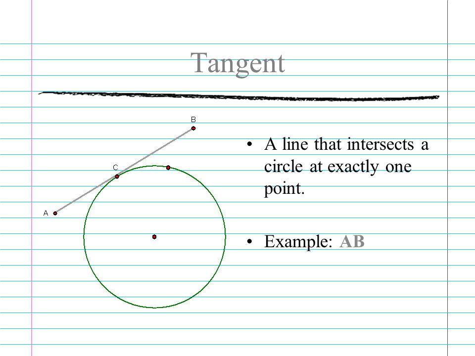Tangent A line that intersects a circle at exactly one point. Example: AB