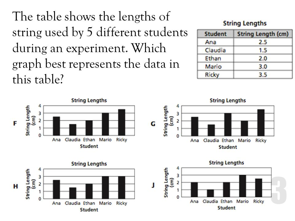 The table shows the lengths of string used by 5 different students during an experiment. Which graph best represents the data in this table?