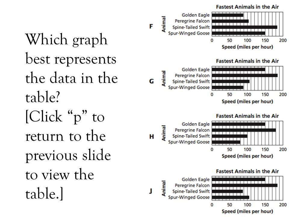 Which graph best represents the data in the table? [Click p to return to the previous slide to view the table.]