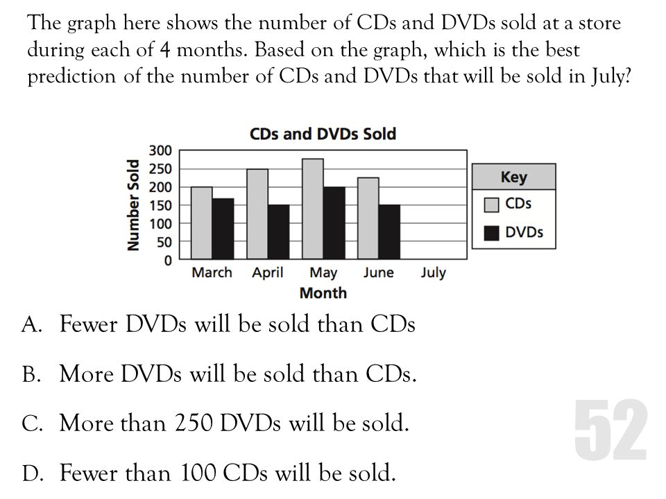 The graph here shows the number of CDs and DVDs sold at a store during each of 4 months. Based on the graph, which is the best prediction of the numbe