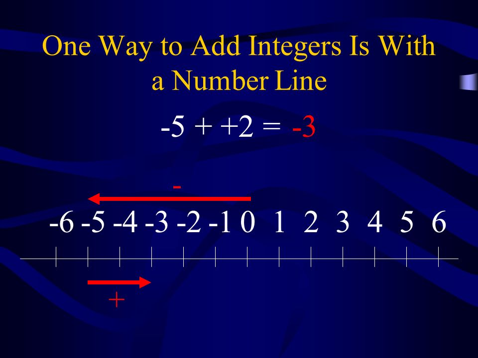 One Way to Add Integers Is With a Number Line 0123456-2-3-4-5-6 - + -5 + +2 =-3