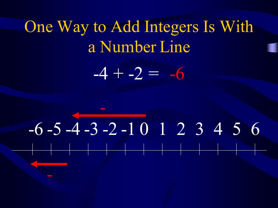 One Way to Add Integers Is With a Number Line 0123456-2-3-4-5-6 - - -4 + -2 =-6