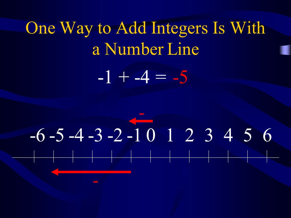 One Way to Add Integers Is With a Number Line 0123456-2-3-4-5-6 - - -1 + -4 =-5