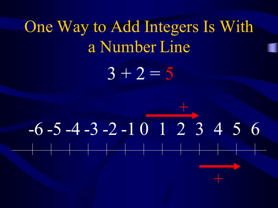 One Way to Add Integers Is With a Number Line 0123456-2-3-4-5-6 + + 3 + 2 =5