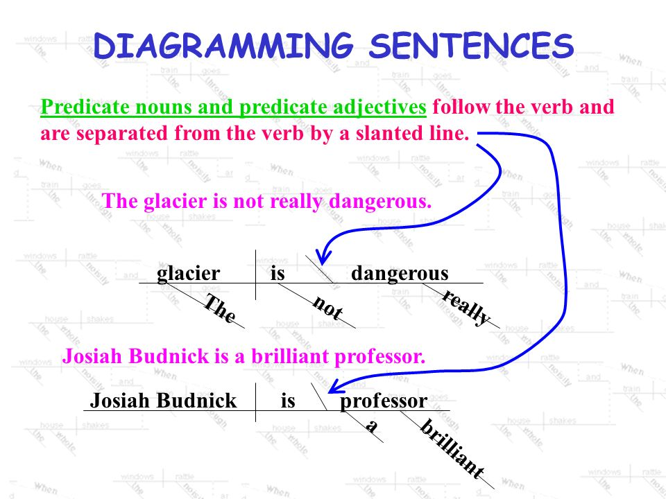 DIAGRAMMING SENTENCES A direct object follows the verb on the horizontal line; it is separated from the verb by a vertical line that does not go throu