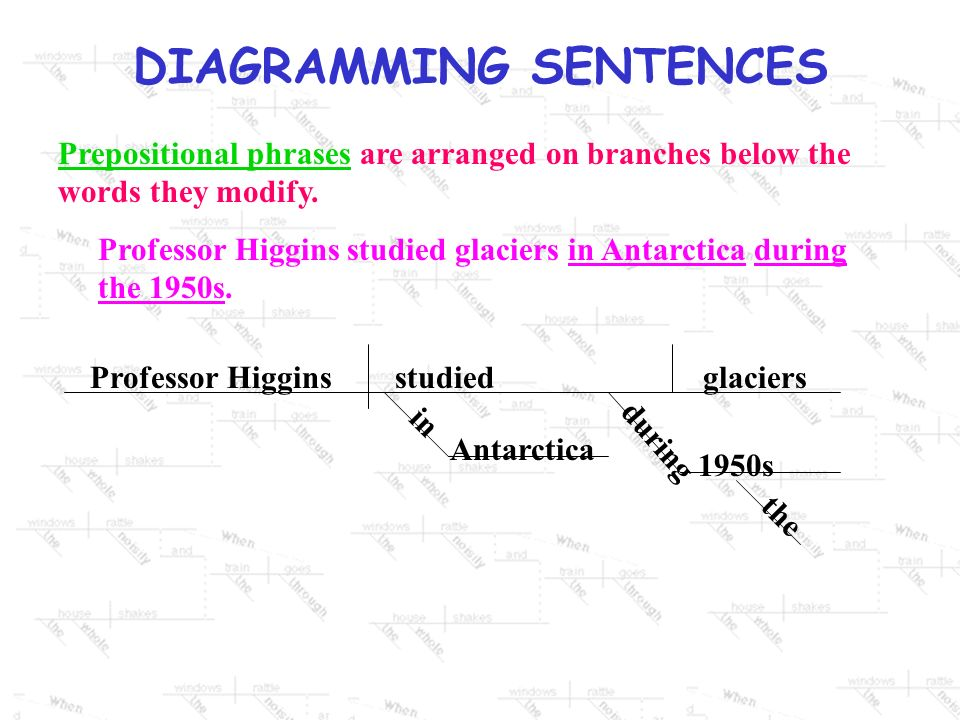 DIAGRAMMING SENTENCES Prepositional phrasesPrepositional phrases are arranged on branches below the words they modify.