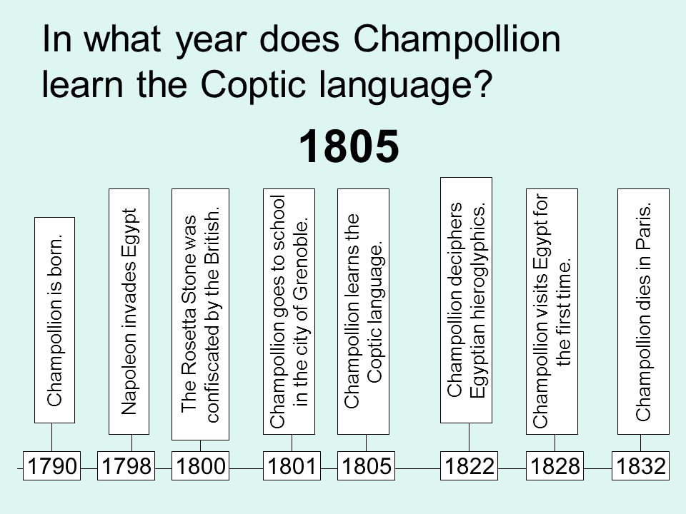 In what year does Champollion learn the Coptic language.