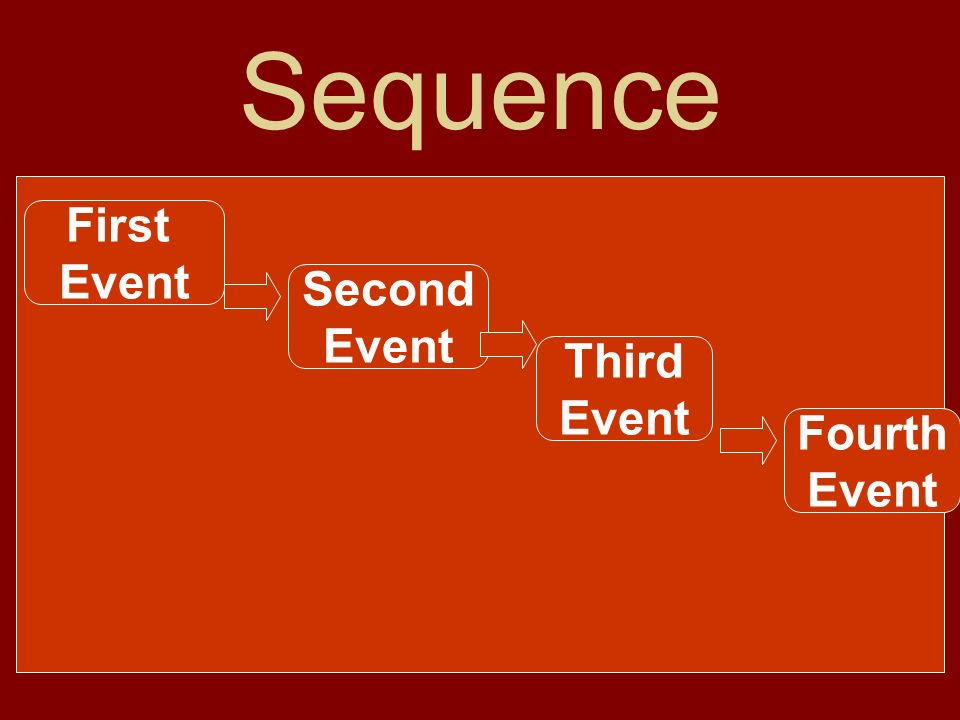 Sequence Sequence means the order in which things happen. Dates, times, and clue words such as first, then, next, and last can help you understand the