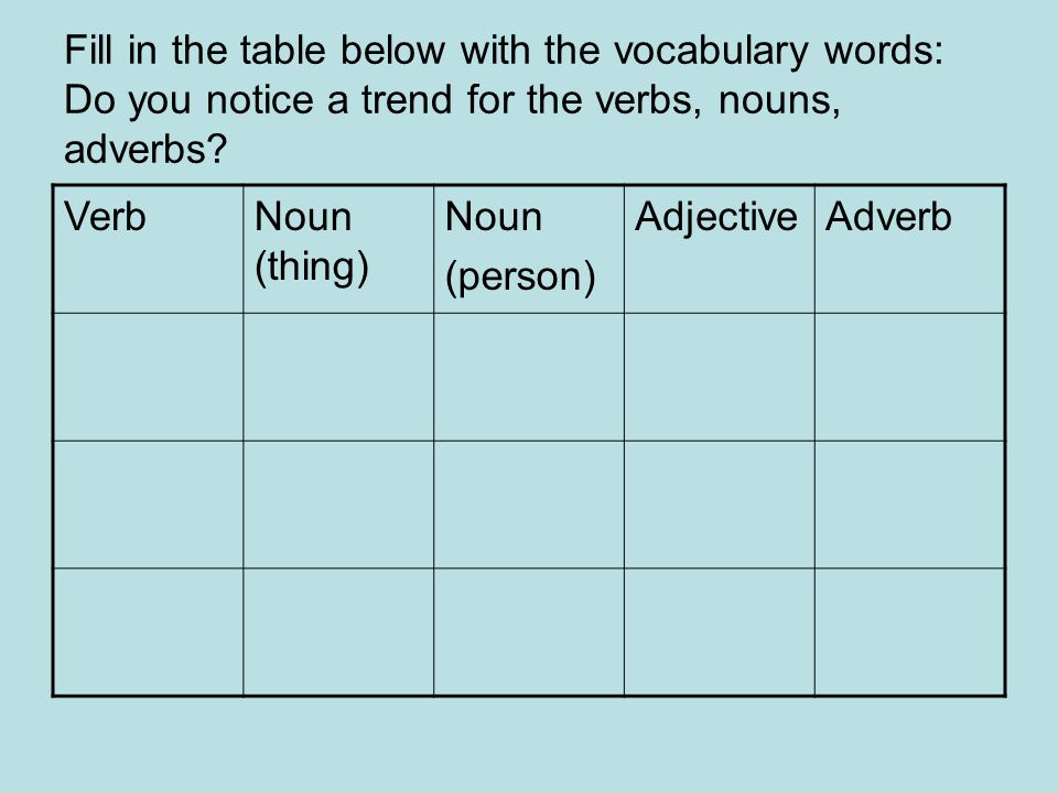 Fill in the table below with the vocabulary words: Do you notice a trend for the verbs, nouns, adverbs? VerbNoun (thing) Noun (person) AdjectiveAdverb