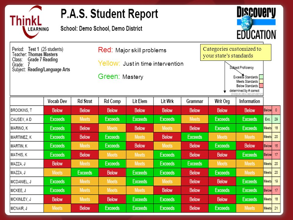Red: Major skill problems Yellow: Just in time intervention Green: Mastery Categories customized to your states standards