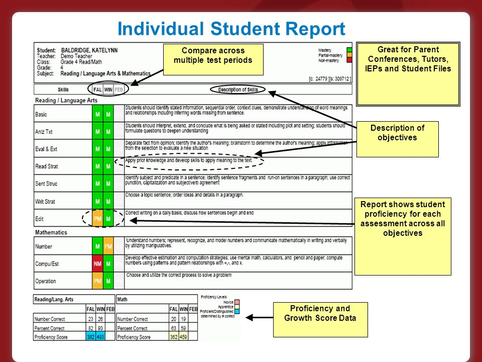 Individual Student Report Compare across multiple test periods Description of objectives Report shows student proficiency for each assessment across all objectives Proficiency and Growth Score Data Great for Parent Conferences, Tutors, IEPs and Student Files