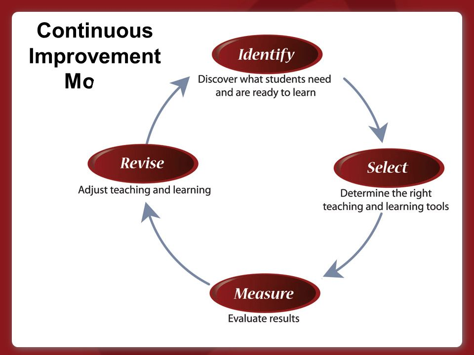 Continuous Improvement Model
