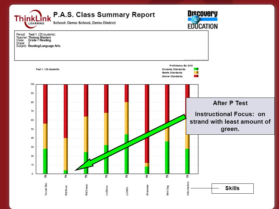 After P Test Instructional Focus: on strand with least amount of green. Skills