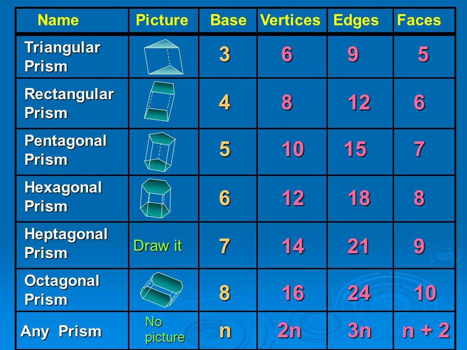 Name Picture Base Vertices Edges Faces Triangular Prism Rectangular Prism Pentagonal Prism Hexagonal Prism Heptagonal Prism Octagonal Prism 3695 48126