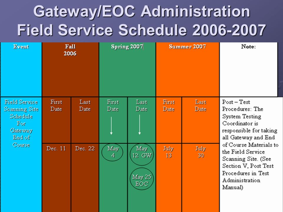 Gateway/EOC Administration Field Service Schedule 2006-2007