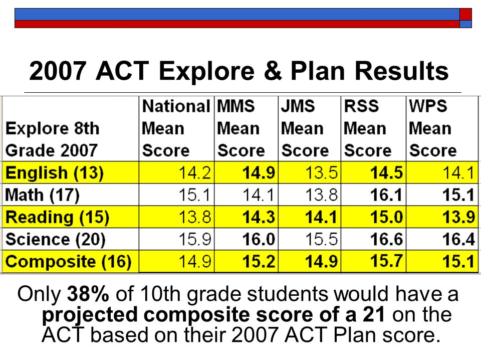 2007 ACT Explore & Plan Results Only 38% of 10th grade students would have a projected composite score of a 21 on the ACT based on their 2007 ACT Plan score.
