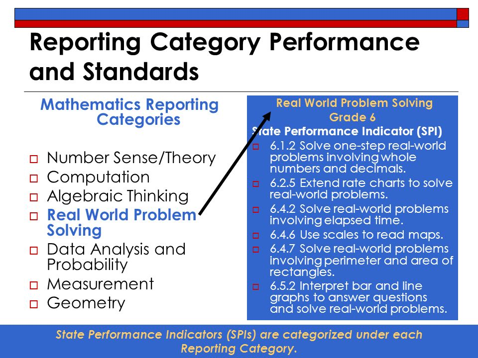 Reporting Category Performance and Standards Mathematics Reporting Categories Number Sense/Theory Computation Algebraic Thinking Real World Problem Solving Data Analysis and Probability Measurement Geometry Real World Problem Solving Grade 6 State Performance Indicator (SPI) 6.1.2 Solve one-step real-world problems involving whole numbers and decimals.
