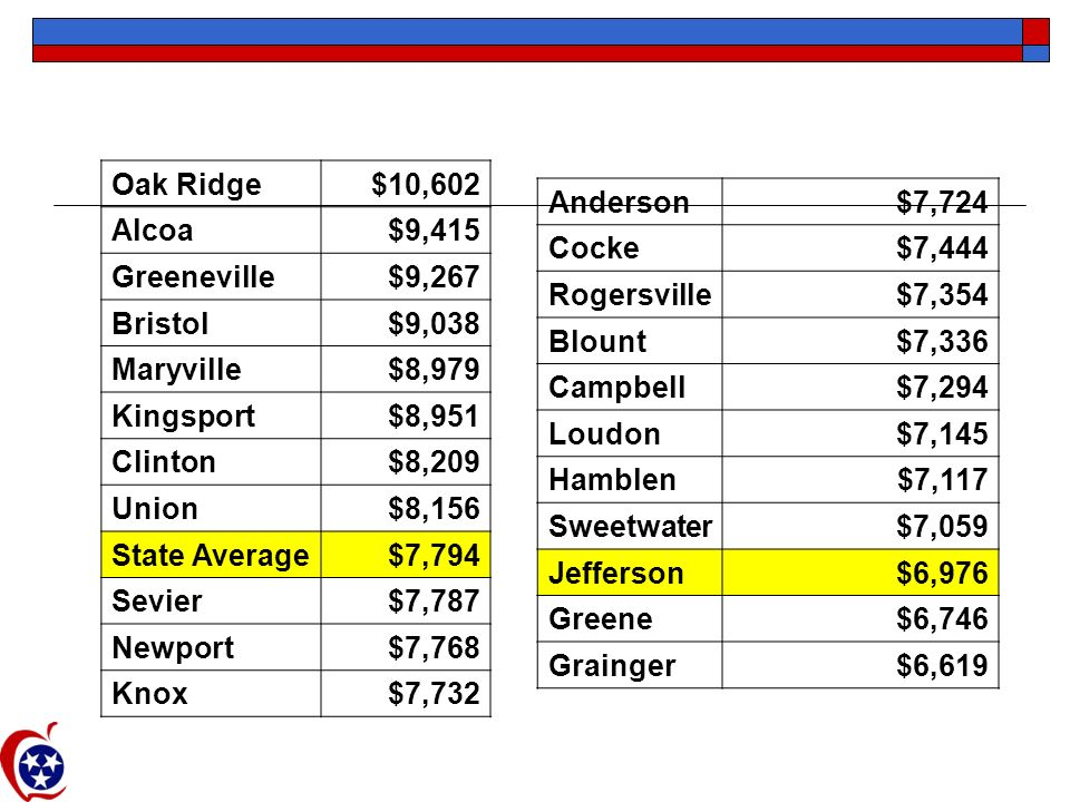 Per Pupil Expenditures per ADA Oak Ridge$10,602 Alcoa$9,415 Greeneville$9,267 Bristol$9,038 Maryville$8,979 Kingsport$8,951 Clinton$8,209 Union$8,156 State Average$7,794 Sevier$7,787 Newport$7,768 Knox$7,732 Anderson$7,724 Cocke$7,444 Rogersville$7,354 Blount$7,336 Campbell$7,294 Loudon$7,145 Hamblen$7,117 Sweetwater$7,059 Jefferson$6,976 Greene$6,746 Grainger$6,619