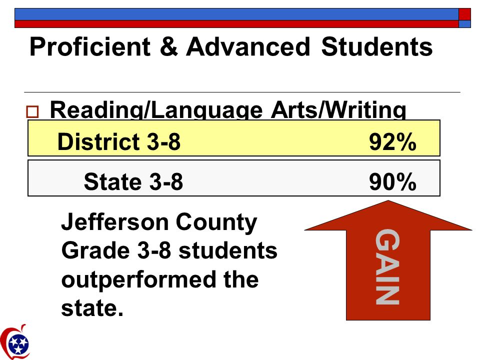 Proficient & Advanced Students Reading/Language Arts/Writing District 3-892% State 3-890% GAIN Jefferson County Grade 3-8 students outperformed the st