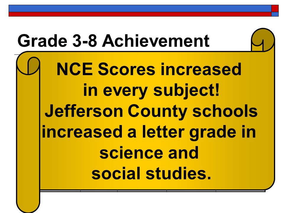 Grade 3-8 Achievement CRT20062007 Math 53B55B Reading/ Language 52B54B Social Studies 52C54B Science 52C54B NCE Scores increased in every subject.