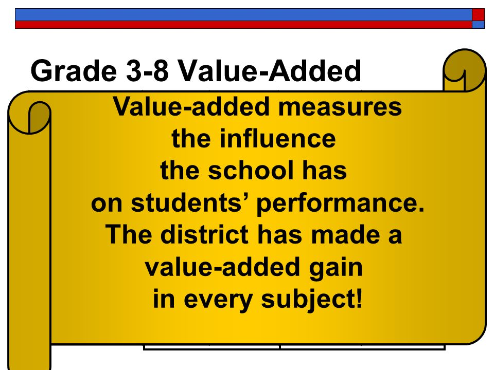 Grade 3-8 Value-Added CRT 2006 Status 2006 Mean Gain 2007 Status 2007 Mean Gain Math A1.7A2.8 Reading/ Language A1.6A2.8 Social Studies A2A2.8 Science A1A1.9 Value-added measures the influence the school has on students performance.
