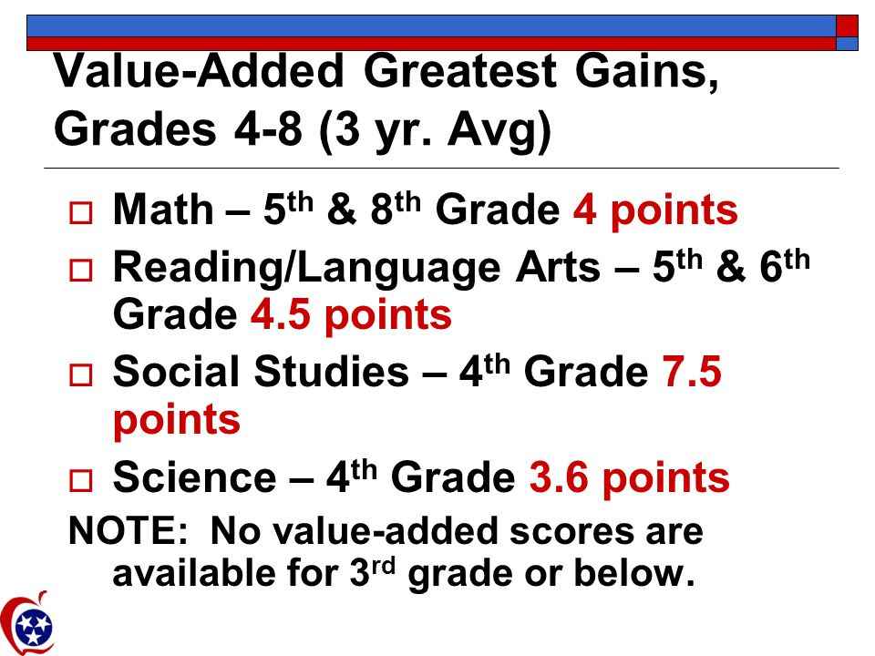 Value-Added Greatest Gains, Grades 4-8 (3 yr. Avg) Math – 5 th & 8 th Grade 4 points Reading/Language Arts – 5 th & 6 th Grade 4.5 points Social Studi