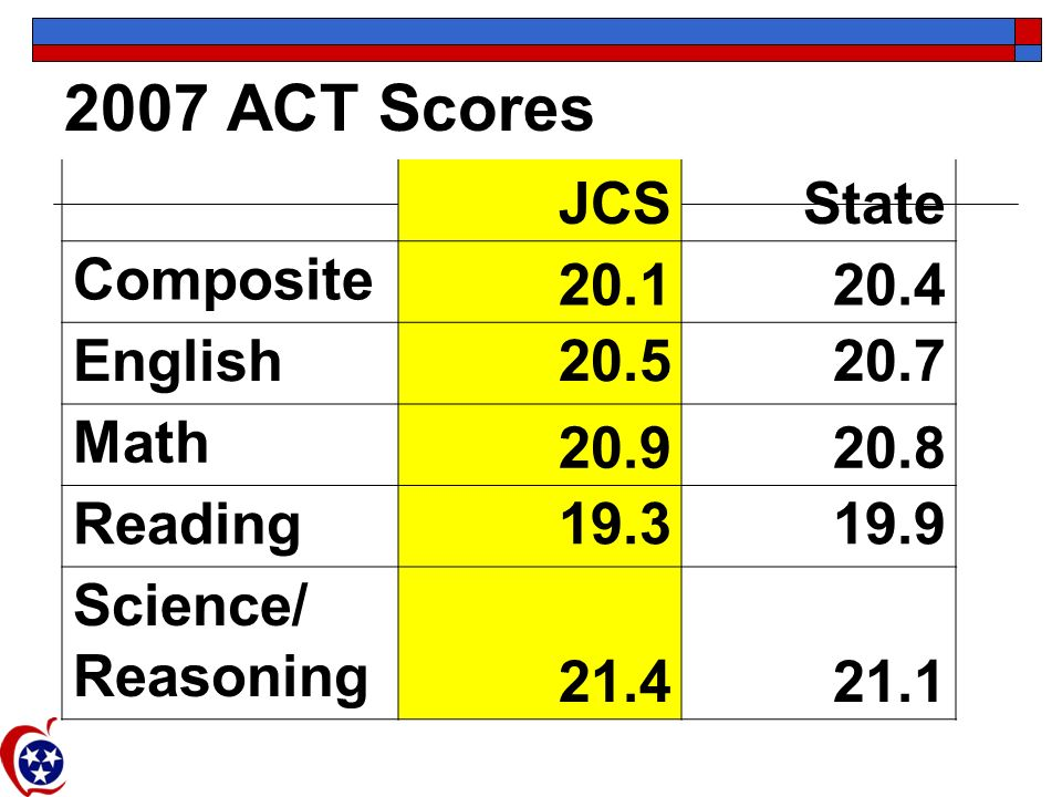 2007 ACT Scores JCSState Composite 20.120.4 English20.520.7 Math 20.920.8 Reading19.319.9 Science/ Reasoning 21.421.1