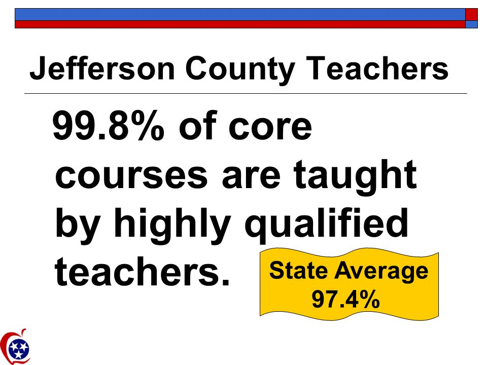 Jefferson County Teachers 99.8% of core courses are taught by highly qualified teachers.