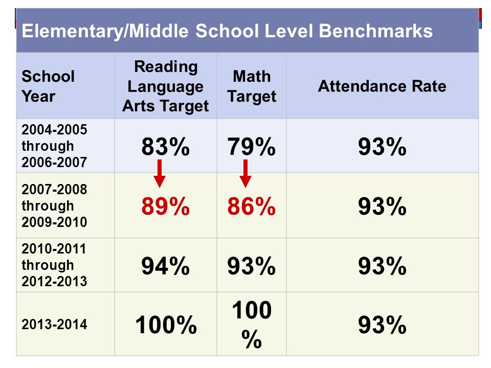 Elementary/Middle School Level Benchmarks School Year Reading Language Arts Target Math Target Attendance Rate through %79%93% through %86%93% through %93% % 93%