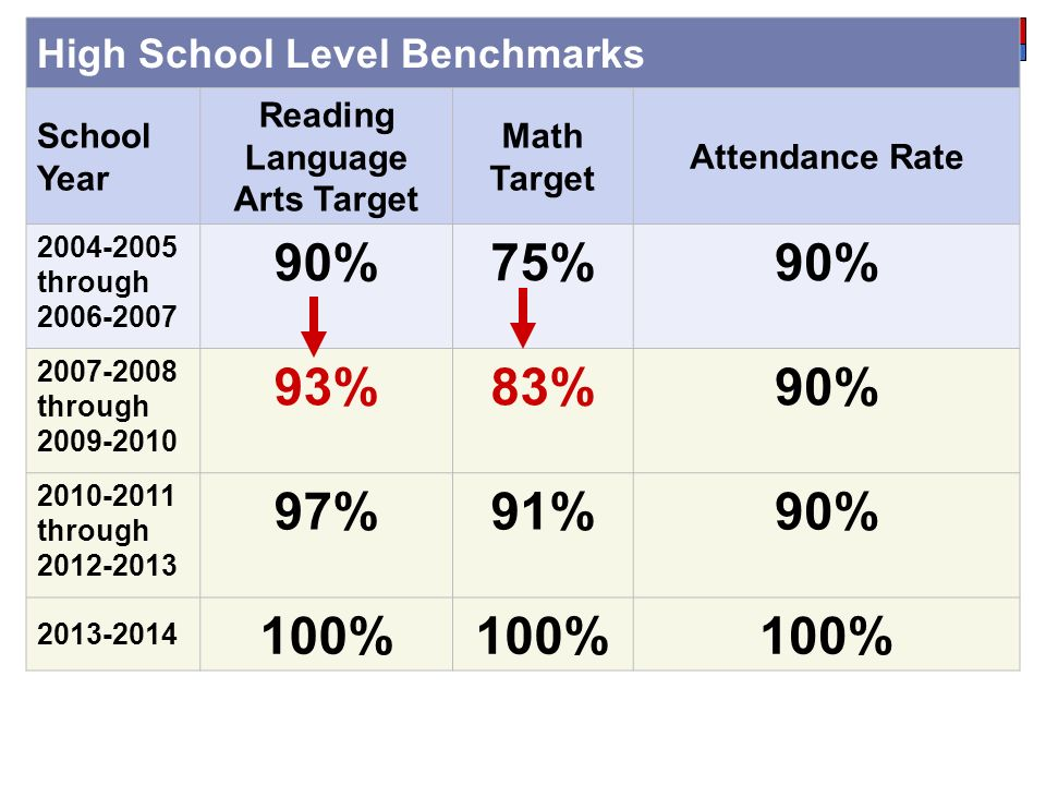 High School Level Benchmarks School Year Reading Language Arts Target Math Target Attendance Rate 2004-2005 through 2006-2007 90%75%90% 2007-2008 through 2009-2010 93%83%90% 2010-2011 through 2012-2013 97%91%90% 2013-2014 100%
