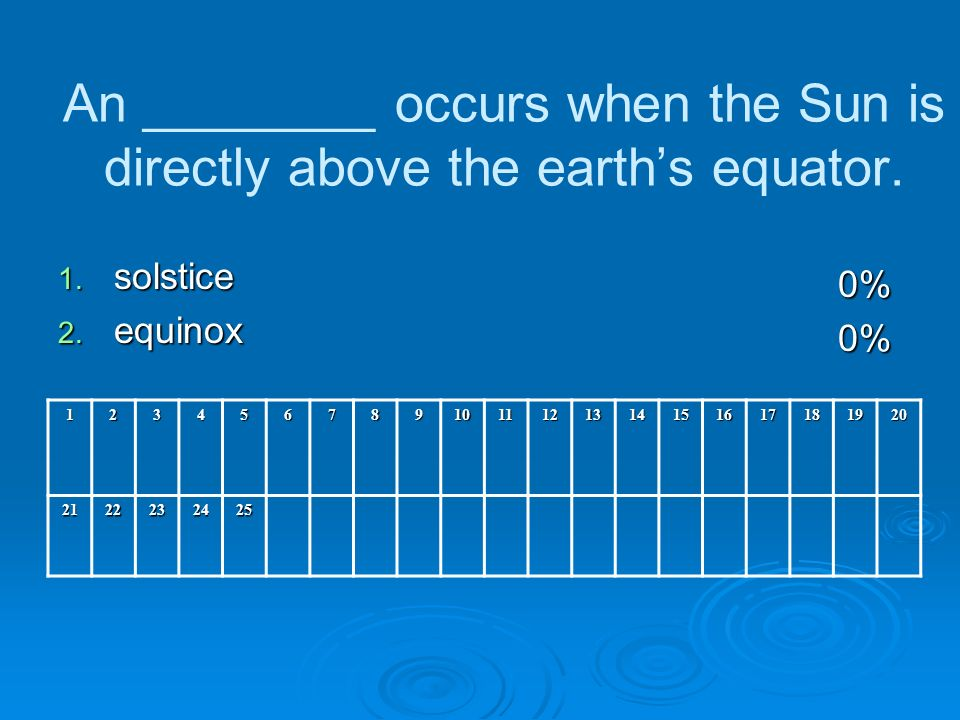 An ________ occurs when the Sun is directly above the earths equator.