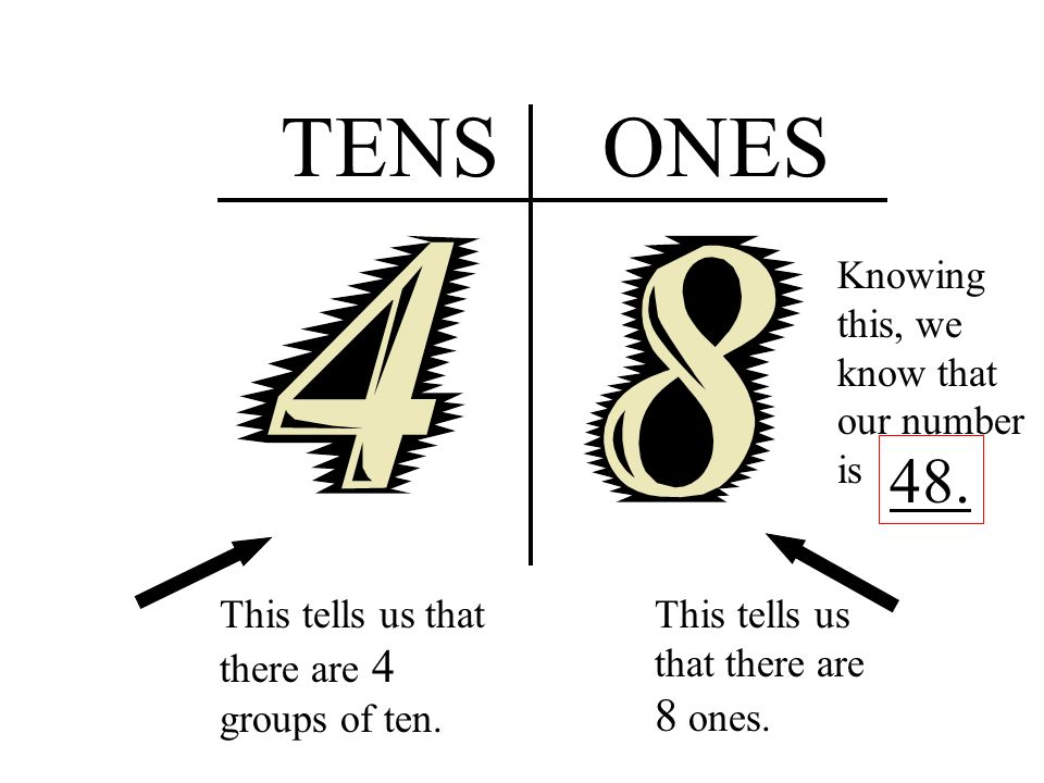 TENSONES This tells us that there are 3 groups of ten. This tells us that there are 6 ones. Knowing this, we know that our number is 36.