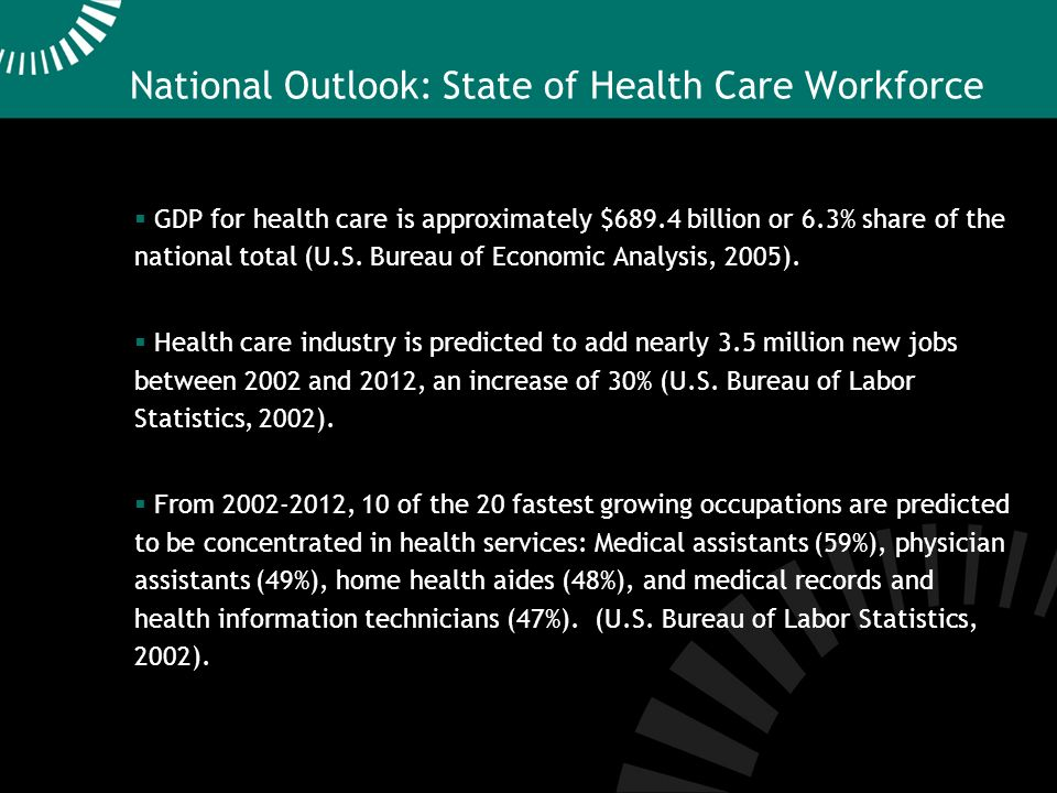 National Outlook: State of Health Care Workforce GDP for health care is approximately $689.4 billion or 6.3% share of the national total (U.S.
