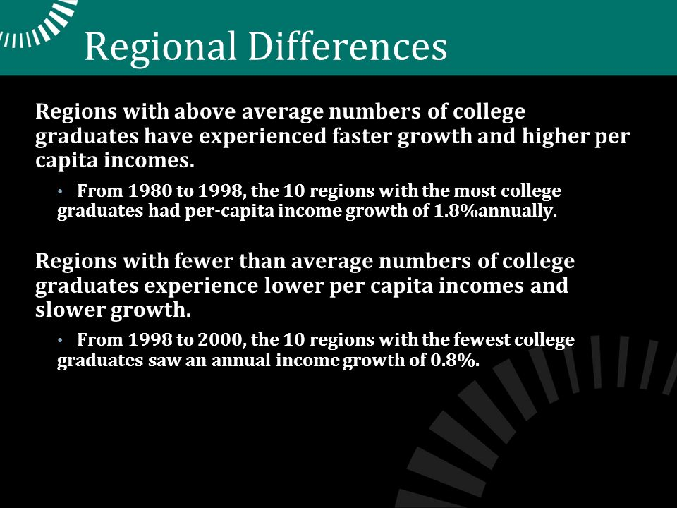 Regional Differences Regions with above average numbers of college graduates have experienced faster growth and higher per capita incomes.