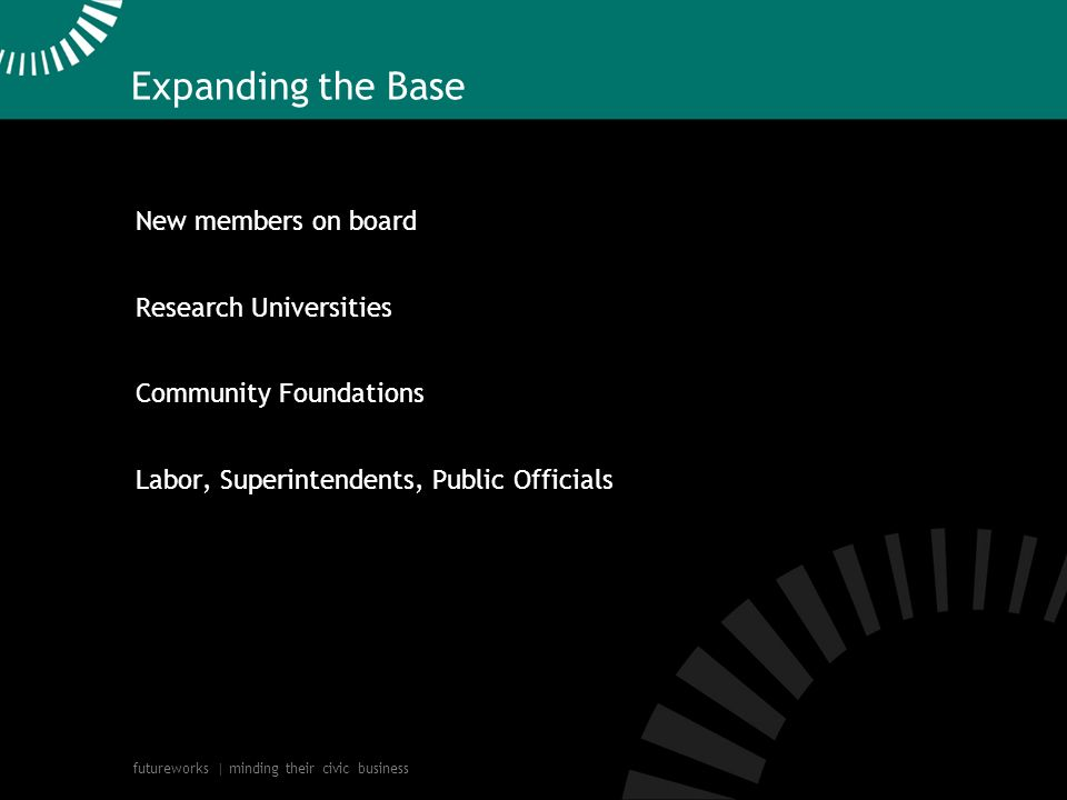 futureworks | minding their civic business Expanding the Base New members on board Research Universities Community Foundations Labor, Superintendents, Public Officials