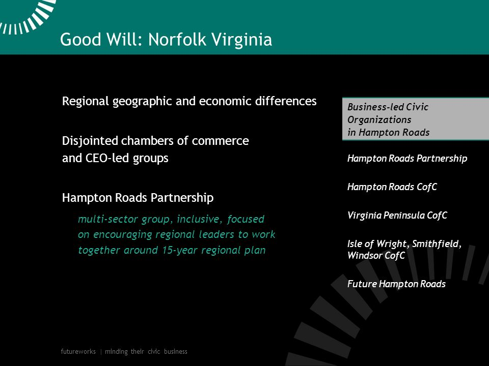futureworks | minding their civic business Good Will: Norfolk Virginia Regional geographic and economic differences Disjointed chambers of commerce and CEO-led groups Hampton Roads Partnership multi-sector group, inclusive, focused on encouraging regional leaders to work together around 15-year regional plan Business-led Civic Organizations in Hampton Roads Hampton Roads Partnership Hampton Roads CofC Virginia Peninsula CofC Isle of Wright, Smithfield, Windsor CofC Future Hampton Roads