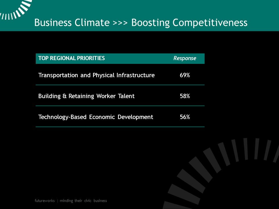 futureworks | minding their civic business Business Climate >>> Boosting Competitiveness TOP REGIONAL PRIORITIES Response Transportation and Physical Infrastructure69% Building & Retaining Worker Talent58% Technology-Based Economic Development56%