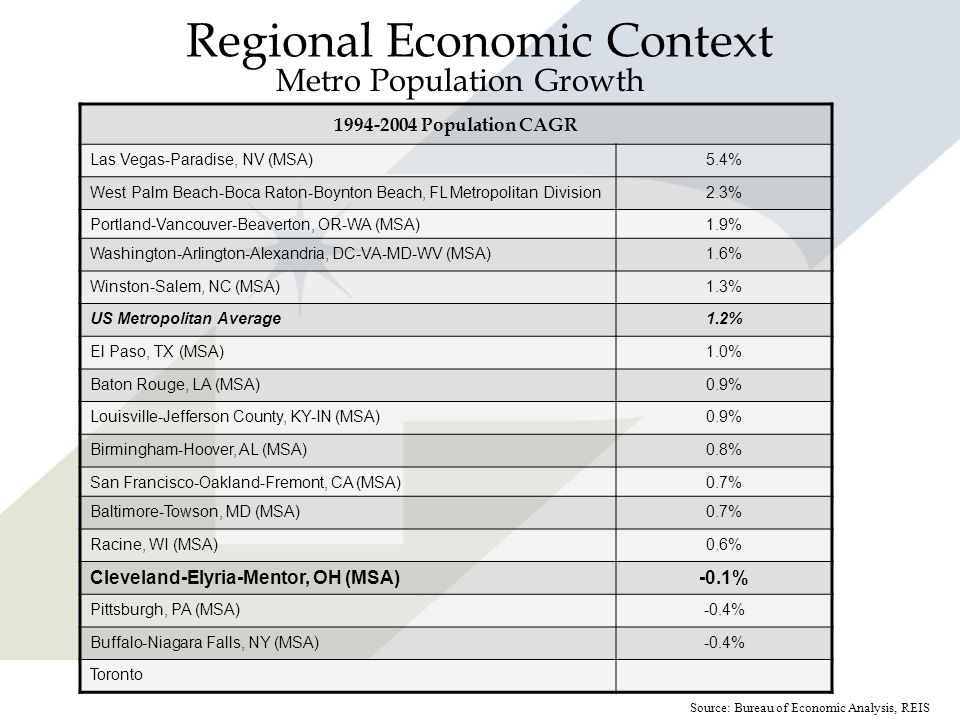 Regional Economic Context Metro Population Growth 1994-2004 Population CAGR Las Vegas-Paradise, NV (MSA)5.4% West Palm Beach-Boca Raton-Boynton Beach,