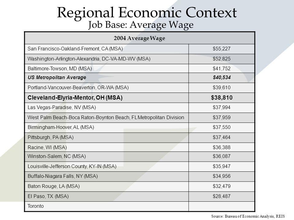 Regional Economic Context Job Base: Average Wage 2004 Average Wage San Francisco-Oakland-Fremont, CA (MSA)$55,227 Washington-Arlington-Alexandria, DC-