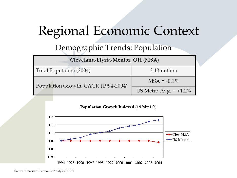 Regional Economic Context Demographic Trends: Population Cleveland-Elyria-Mentor, OH (MSA) Total Population (2004)2.13 million Population Growth, CAGR