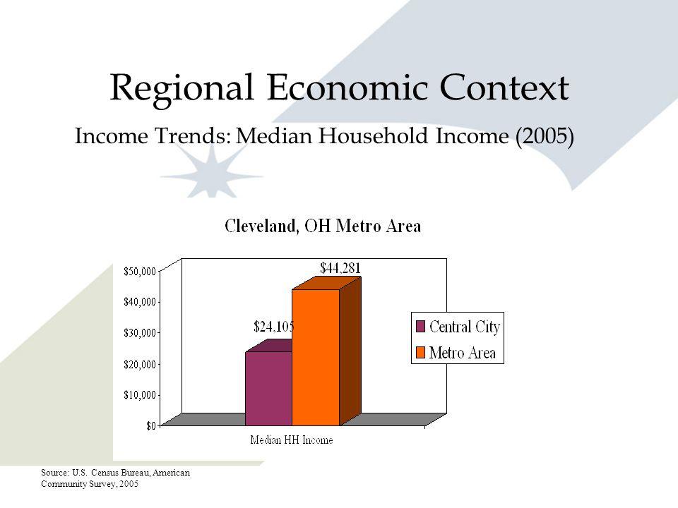 Regional Economic Context Income Trends: Median Household Income (2005) Source: U.S. Census Bureau, American Community Survey, 2005