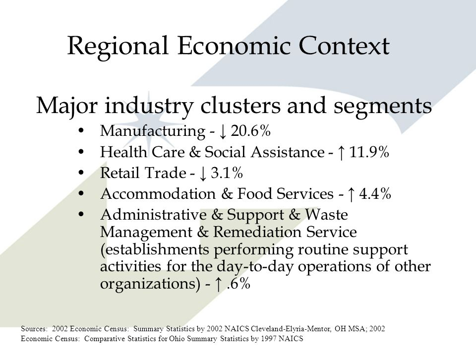 Regional Economic Context Major industry clusters and segments Manufacturing - 20.6% Health Care & Social Assistance - 11.9% Retail Trade - 3.1% Accom