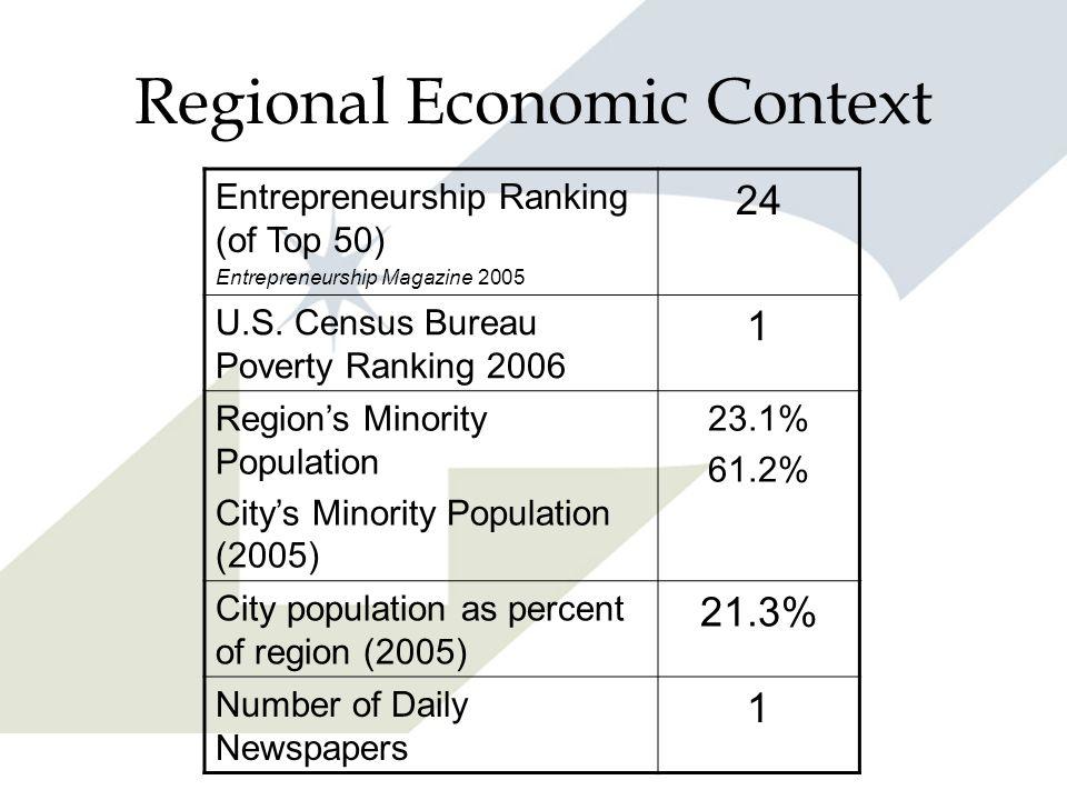 Regional Economic Context Entrepreneurship Ranking (of Top 50) Entrepreneurship Magazine 2005 24 U.S. Census Bureau Poverty Ranking 2006 1 Regions Min