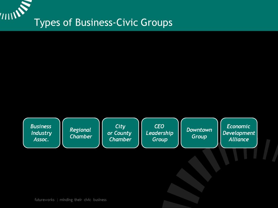 futureworks | minding their civic business Types of Business-Civic Groups Business Industry Assoc.
